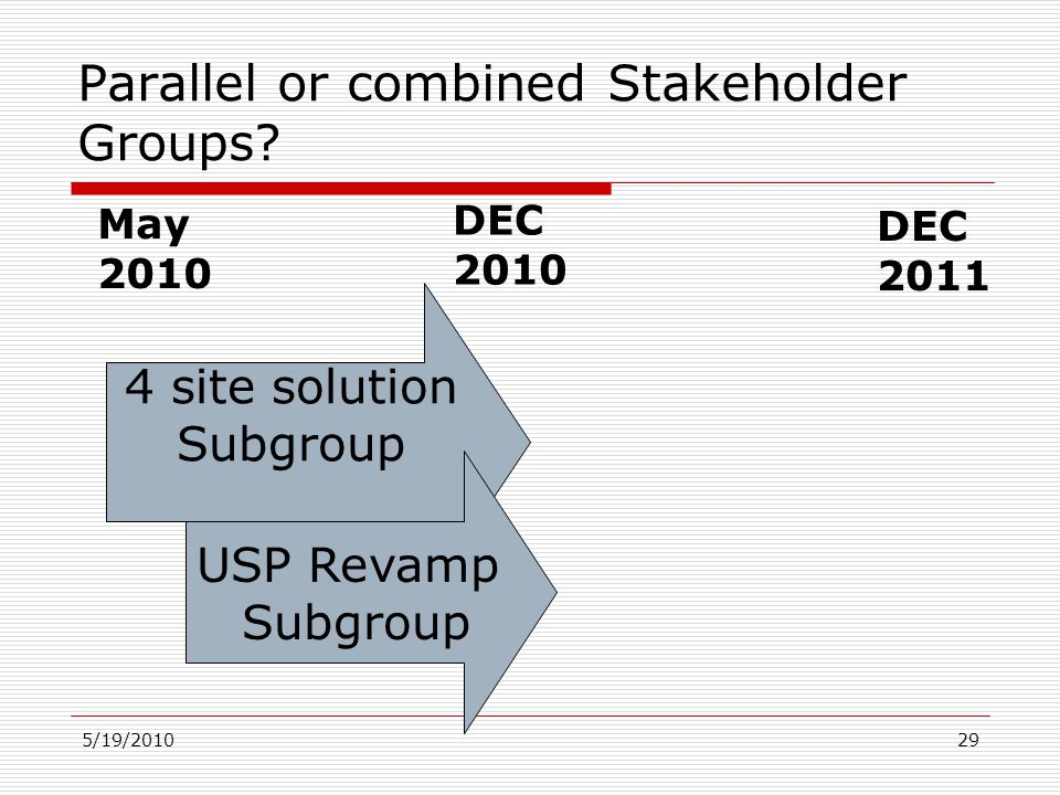 5/19/201029 Parallel or combined Stakeholder Groups? 4 site solution Subgroup May 2010 DEC 2010 DEC 2011 USP Revamp Subgroup