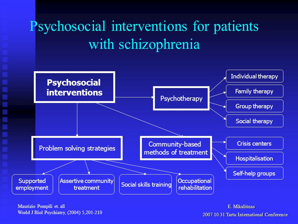 Psychosocial interventions for patients with schizophrenia Social skills training Psychosocial interventions Occupational rehabilitation Individual therapy Family therapy Supported employment Assertive community treatment Self-help groups Crisis centers Hospitalisation Group therapy Social therapy Psychotherapy Community-based methods of treatment Problem solving strategies Maurizio Pompili et.