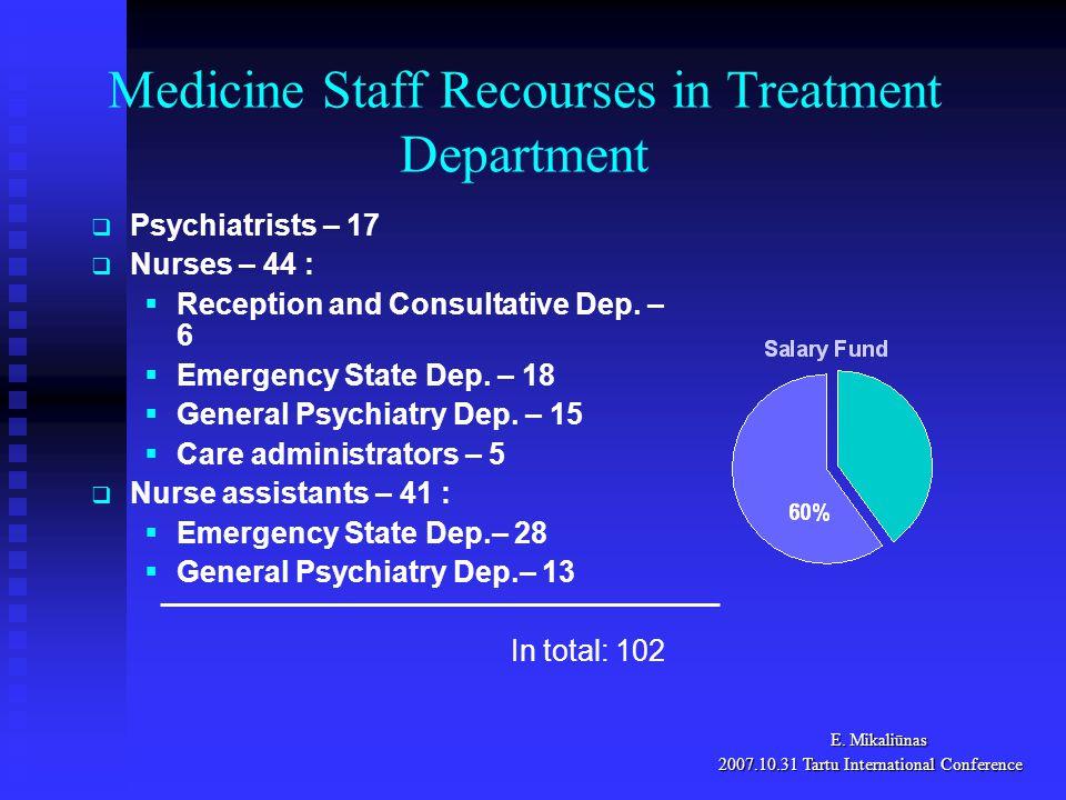 Medicine Staff Recourses in Treatment Department E.