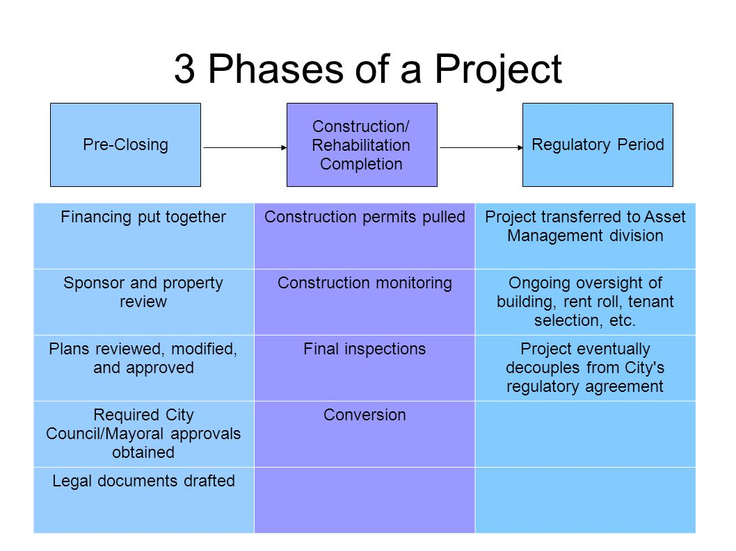 3 Phases of a Project Financing put togetherConstruction permits pulledProject transferred to Asset Management division Sponsor and property review Construction monitoringOngoing oversight of building, rent roll, tenant selection, etc.