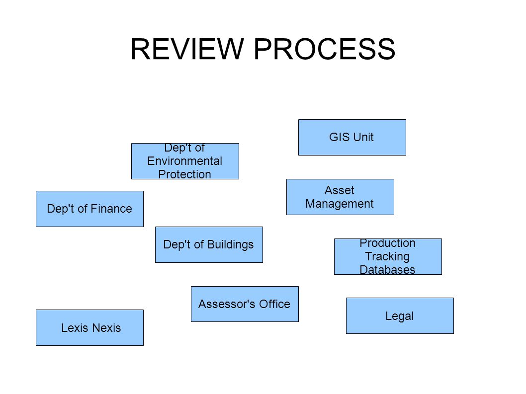 REVIEW PROCESS Dep t of Finance Dep t of Buildings Assessor s Office Dep t of Environmental Protection Production Tracking Databases Legal Lexis Nexis GIS Unit Asset Management