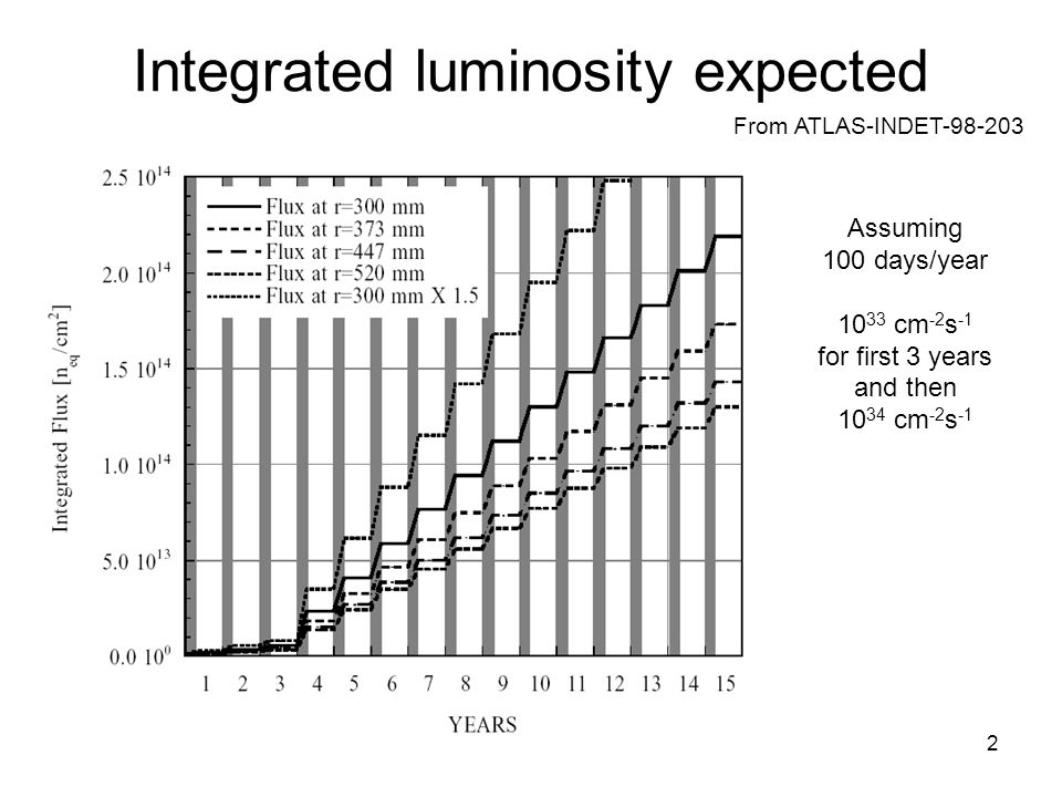 2 Integrated luminosity expected From ATLAS-INDET-98-203 Assuming 100 days/year 10 33 cm -2 s -1 for first 3 years and then 10 34 cm -2 s -1