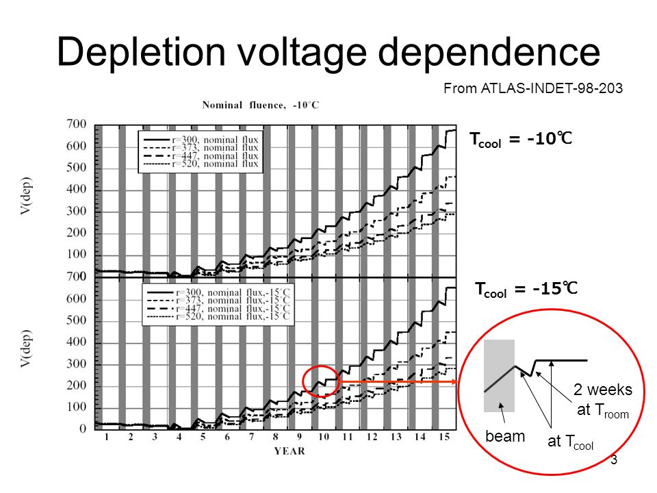 3 Depletion voltage dependence From ATLAS-INDET-98-203 T cool = -10 ℃ T cool = -15 ℃ beam at T cool 2 weeks at T room