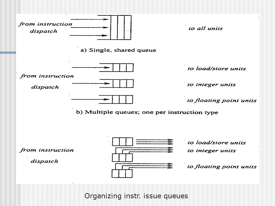 Instruction Issuing and Parallel Execution There are 3 ways of organizing the instruction issue buffers :  Single Queue Method : The register renaming is not requiring.