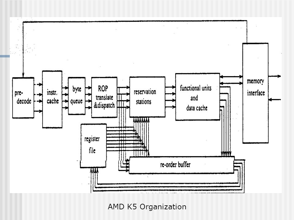 AMD K5 Uses variable length instructions, sequentially predecoded with 5 predecode bits.