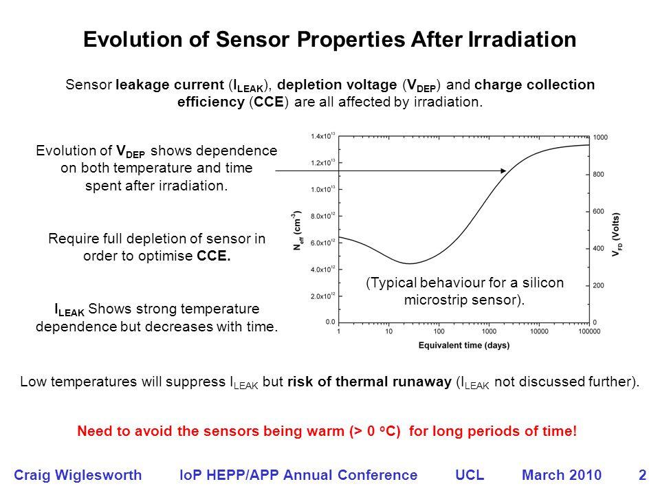In the ATLAS Inner Detector Technical Design Report (1997) V DEP and I LEAK were predicted for SCT sensors.