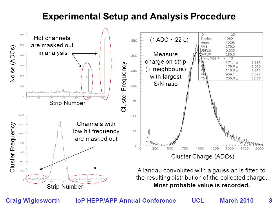 Smooth fall off after ~ 100 days @ 20 o C Results of Charge Collection Measurements Craig Wiglesworth IoP HEPP/APP Annual Conference UCL March 2010 9 SCT Default threshold 1 fC (~ 6.2 ke) No sharp drop in the collected charge