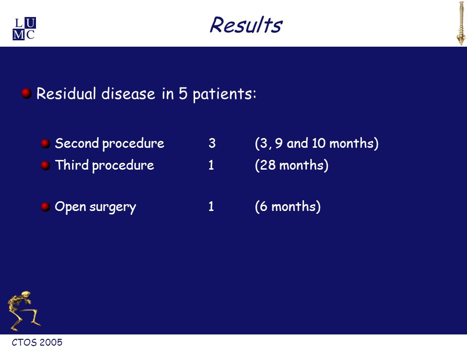 CTOS 2005 Results Residual diseasein 5 patients: Second procedure3(3, 9 and 10 months) Third procedure 1(28 months) Open surgery1(6 months)