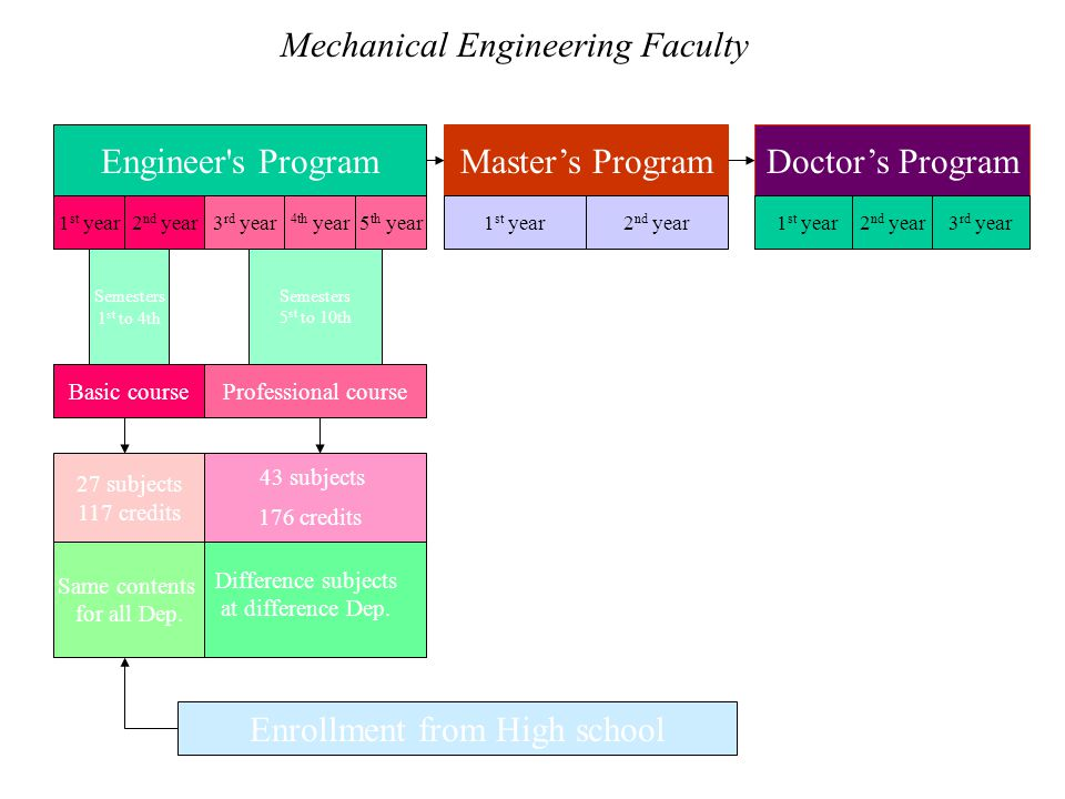 Mechanical Engineering Faculty Engineer s ProgramMaster's ProgramDoctor's Program 1 st year2 nd year3 rd year 4th year5 th year Basic courseProfessional course 1 st year2 nd year1 st year2 nd year3 rd year Semesters 1 st to 4th Semesters 5 st to 10th 27 subjects 117 credits 43 subjects 176 credits Same contents for all Dep.