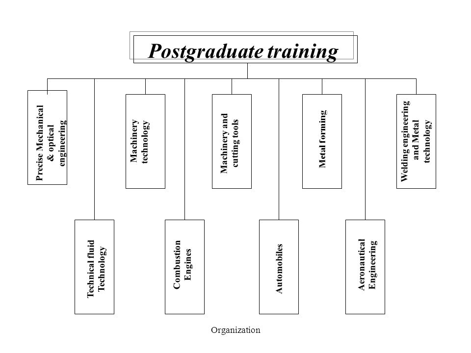 Organization Postgraduate training Precise Mechanical & optical engineering Machinery technology Machinery and cutting tools Metal forming Welding engineering and Metal technology Technical fluid Technology Combustion Engines Automobiles Aeronautical Engineering