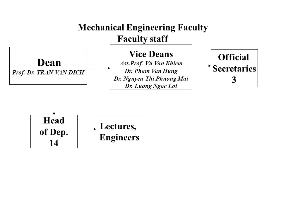 Mechanical Engineering Faculty Faculty staff Official Secretaries 3 Head of Dep.
