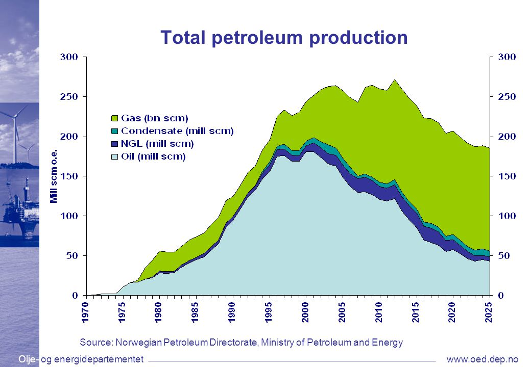 Olje- og energidepartementetwww.oed.dep.no Total petroleum production Source: Norwegian Petroleum Directorate, Ministry of Petroleum and Energy