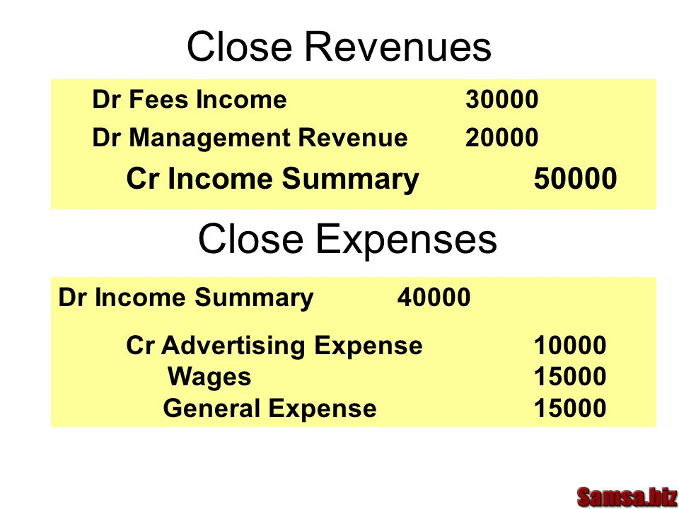 Close Revenues Dr Fees Income30000 Dr Management Revenue20000 Cr Income Summary50000 Close Expenses Dr Income Summary40000 Cr Advertising Expense10000 Wages15000 General Expense15000