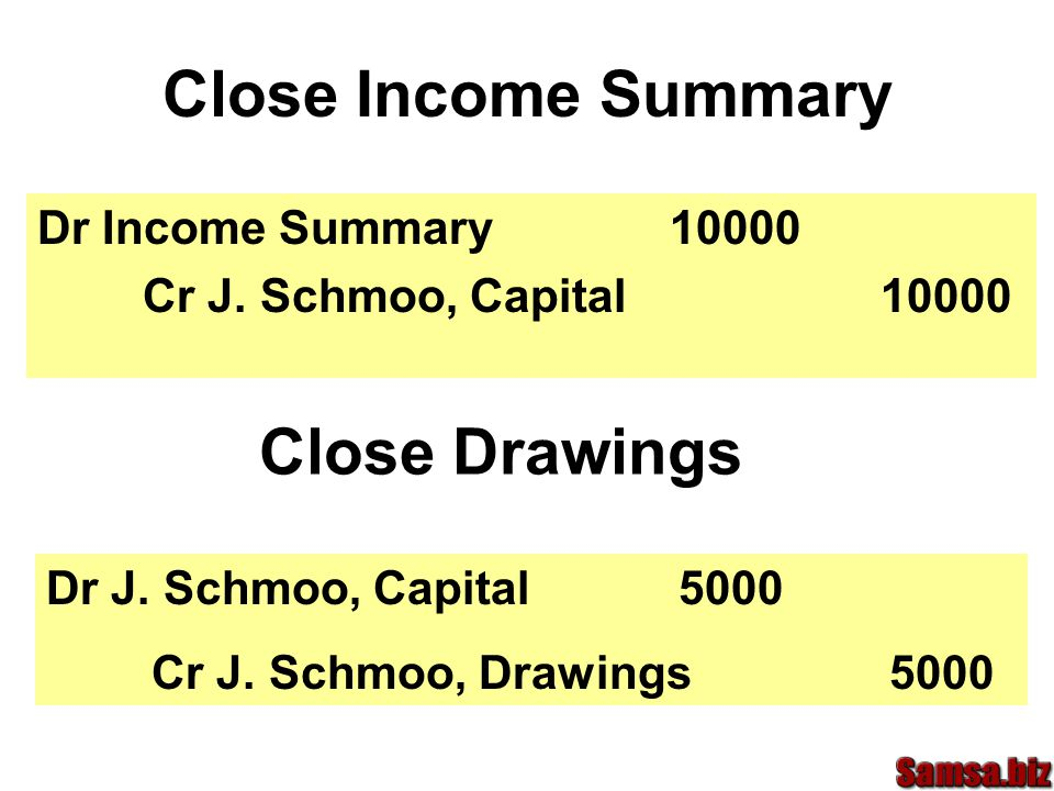 Close Income Summary Dr Income Summary10000 Cr J.Schmoo, Capital 10000 Close Drawings Dr J.