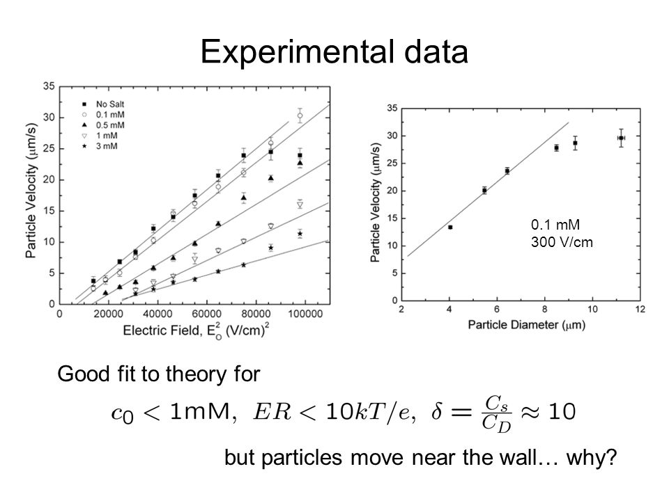 Experimental data Good fit to theory for but particles move near the wall… why 0.1 mM 300 V/cm