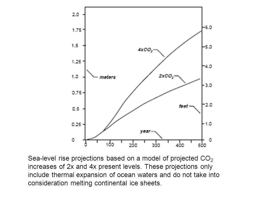 Sea-level rise projections based on a model of projected CO 2 increases of 2x and 4x present levels.