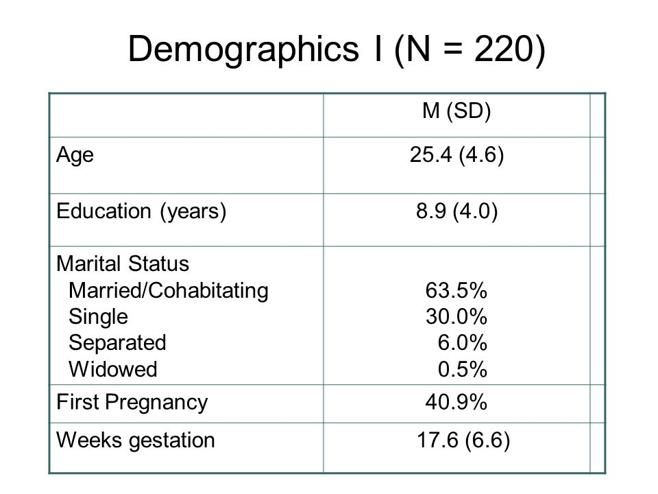 M (SD) Age25.4 (4.6) Education (years)8.9 (4.0) Marital Status Married/Cohabitating Single Separated Widowed 63.5% 30.0% 6.0% 0.5% First Pregnancy40.9