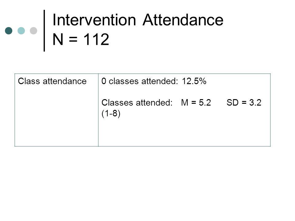 Intervention Attendance N = 112 Class attendance0 classes attended: 12.5% Classes attended: M = 5.2 SD = 3.2 (1-8)
