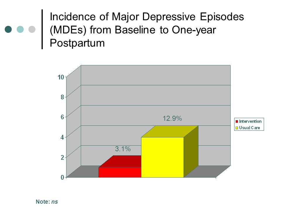 Incidence of Major Depressive Episodes (MDEs) from Baseline to One-year Postpartum 3.1% 12.9% Note: ns