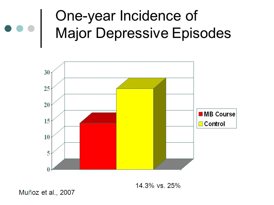 One-year Incidence of Major Depressive Episodes 14.3% vs. 25% Muñoz et al., 2007