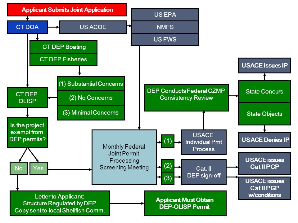 USACE issues Cat II PGP USACE issues Cat II PGP w/conditions USACE Issues IP USACE Denies IP Applicant Must Obtain DEP-OLISP Permit This is all that the regulatory agencies expect the regulated community to know.