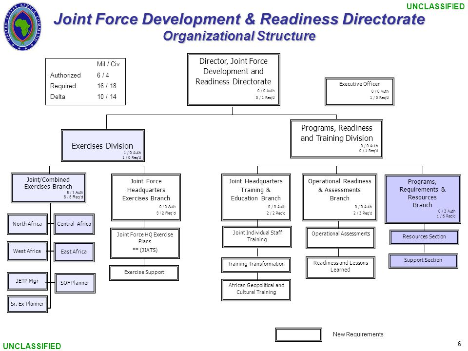 UNCLASSIFIED 6 Joint Force Development & Readiness Directorate Organizational Structure Return East Africa Central Africa West Africa Joint/Combined Exercises Branch 5 / 1 Auth 6 / 3 Req'd SOF Planner JETP Mgr North Africa Sr.