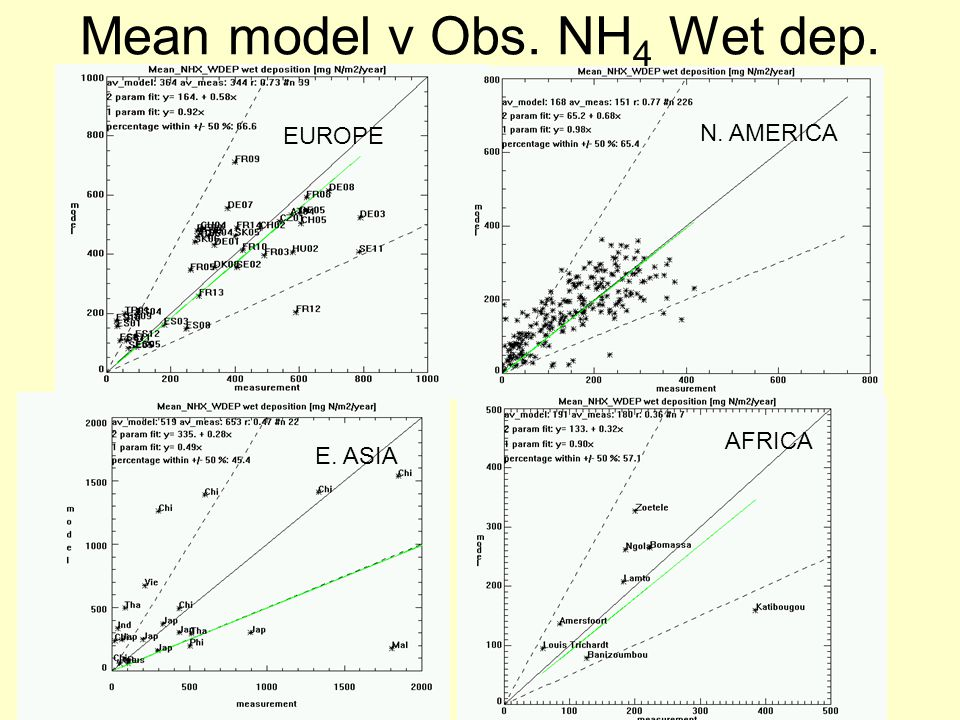 Mean model v Obs. NH 4 Wet dep. EUROPE N. AMERICA E. ASIA AFRICA