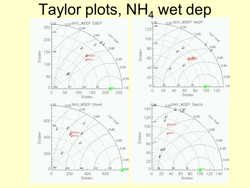 Taylor plots, NH 4 wet dep