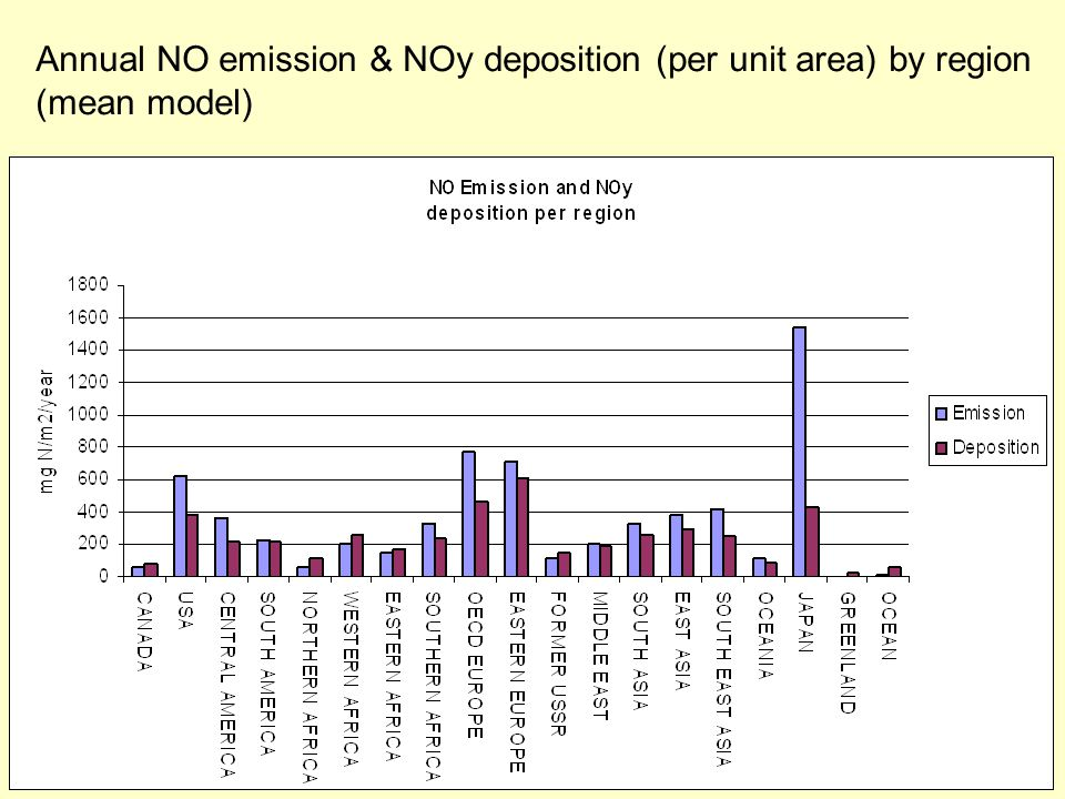 Annual NO emission & NOy deposition (per unit area) by region (mean model)
