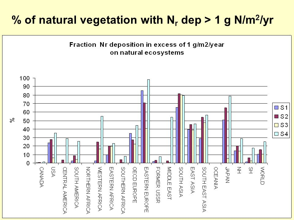 % of natural vegetation with N r dep > 1 g N/m 2 /yr