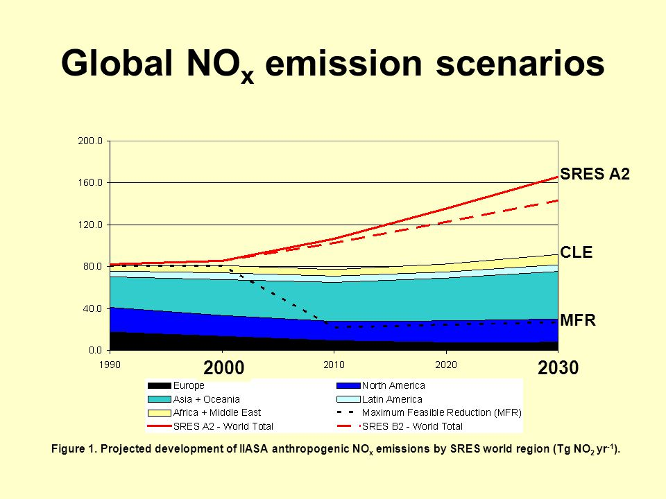 Global NO x emission scenarios Figure 1.