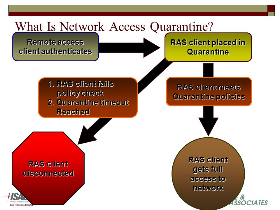 What Is Network Access Quarantine.
