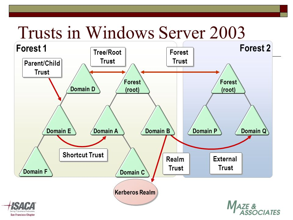 Trusts in Windows Server 2003 Forest (root) Tree/Root Trust Tree/Root Trust Forest Trust Forest Trust Shortcut Trust External Trust External Trust Kerberos Realm Realm Trust Realm Trust Domain D Forest 1 Domain BDomain ADomain E Domain F Forest (root) Domain P Domain Q Parent/Child Trust Forest 2 Domain C