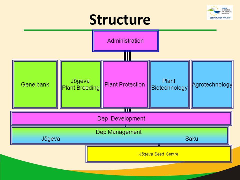 Structure Administration Dep Management Jõgeva Saku Dep DevelopmentGene bank Jõgeva Plant Breeding Plant Protection Plant Biotechnology AgrotechnologyJõgeva Seed Centre