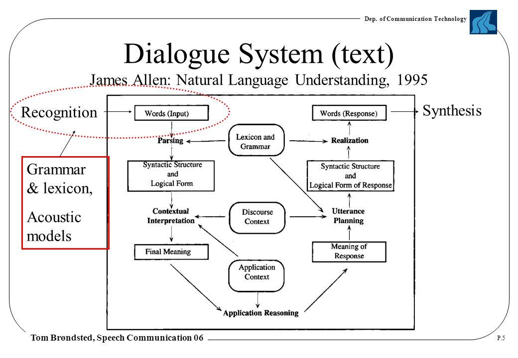 Dep. of Communication Technology Tom Brøndsted, Speech Communication 06 P.5 Dialogue System (text) James Allen: Natural Language Understanding, 1995 R