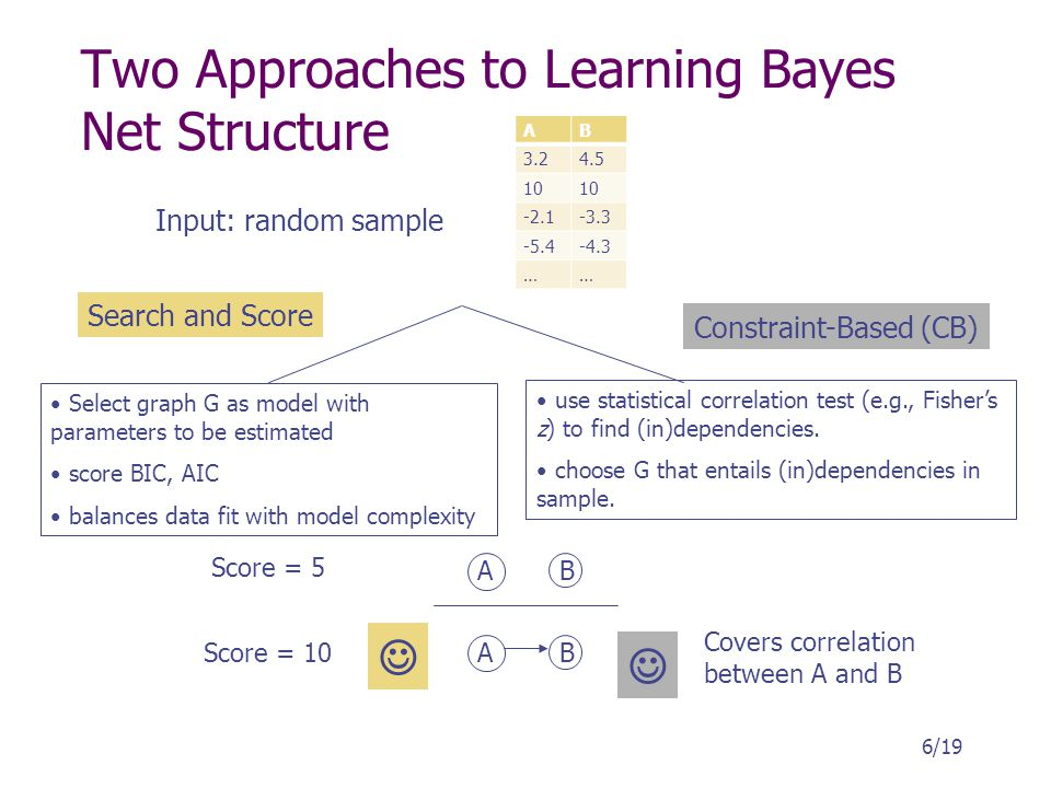 Two Approaches to Learning Bayes Net Structure 6/19 Select graph G as model with parameters to be estimated score BIC, AIC balances data fit with mode