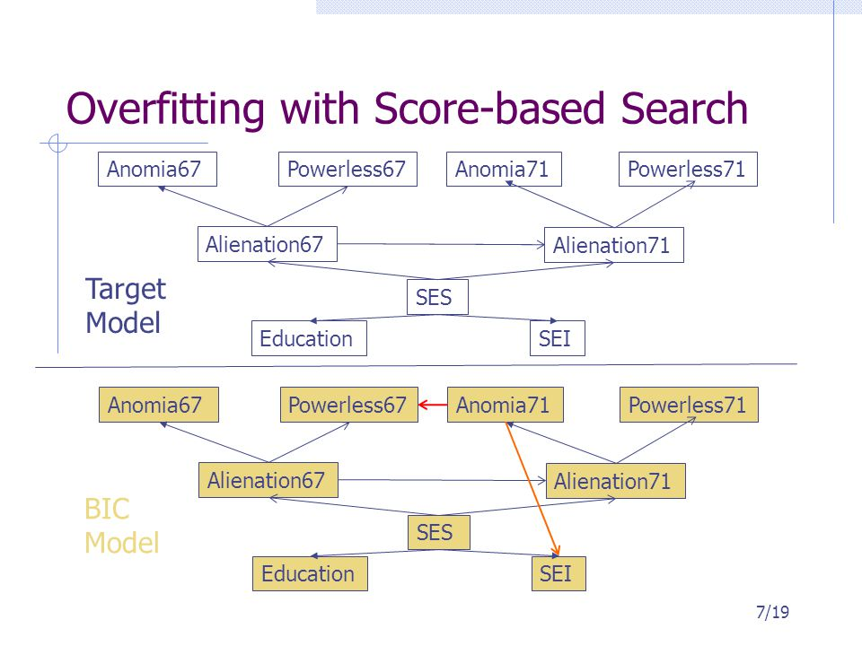 Overfitting with Score-based Search 7/19 Anomia67Powerless67Anomia71Powerless71 Alienation67 Alienation71 SES EducationSEI Anomia67Powerless67Anomia71