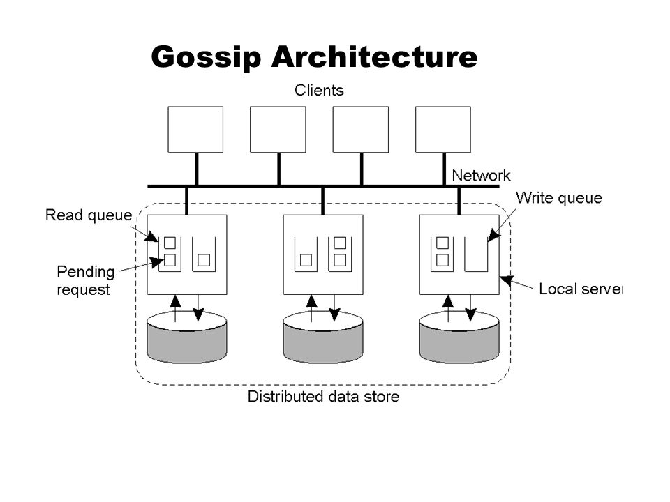 Gossip Architecture