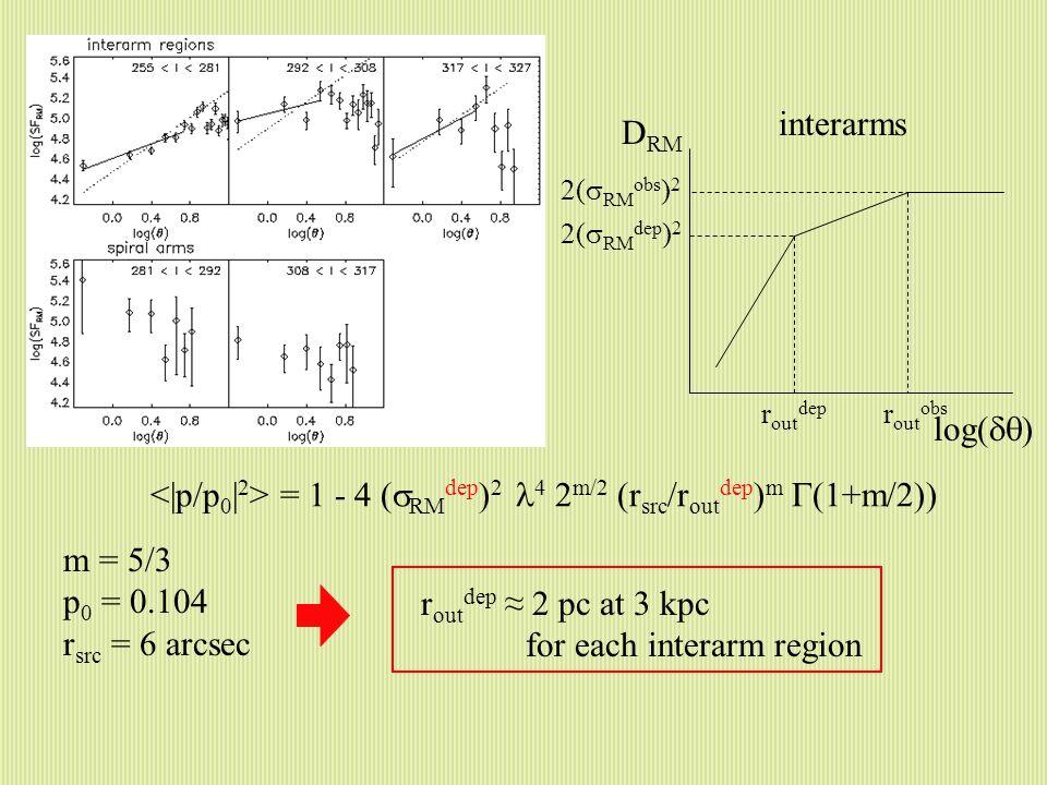 D RM log  interarms r out obs r out dep 2(  RM obs ) 2 2(  RM dep ) 2 = 1 - 4 (  RM dep ) 2 4 2 m/2 (r src /r out dep ) m  (1+m/2)) r out dep ≈ 2 pc at 3 kpc for each interarm region m = 5/3 p 0 = 0.104 r src = 6 arcsec