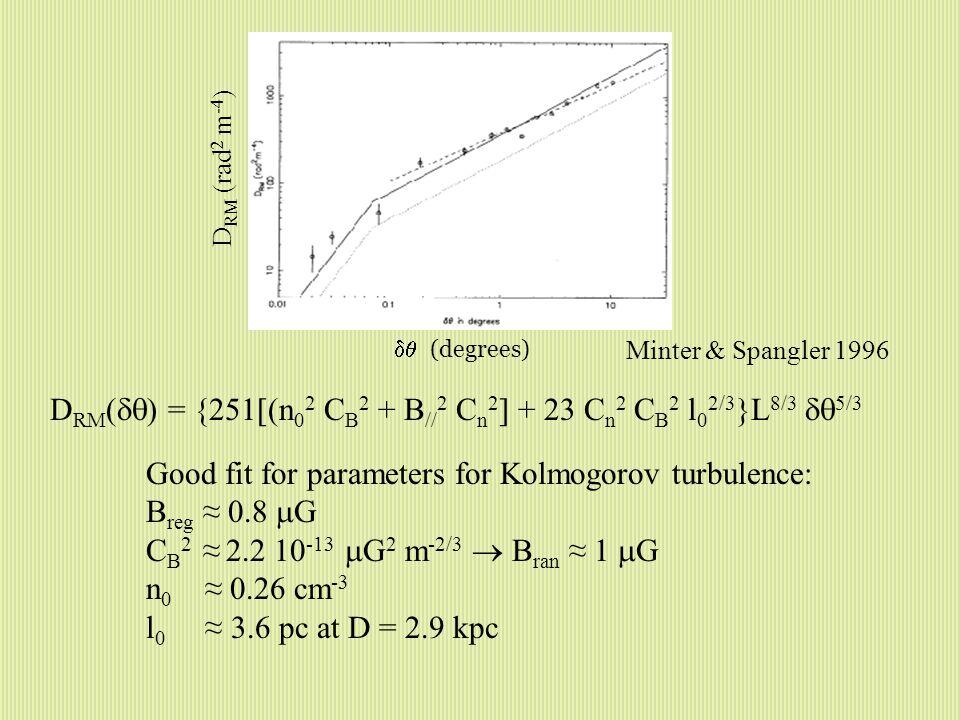 Minter & Spangler 1996 D RM (  ) = {251[(n 0 2 C B 2 + B // 2 C n 2 ] + 23 C n 2 C B 2 l 0 2/3 }L 8/3  5/3 Good fit for parameters for Kolmogorov turbulence: B reg ≈ 0.8  G C B 2 ≈ 2.2 10 -13  G 2 m -2/3  B ran ≈ 1  G n 0 ≈ 0.26 cm -3 l 0 ≈ 3.6 pc at D = 2.9 kpc D RM (rad 2 m -4 )  (degrees)