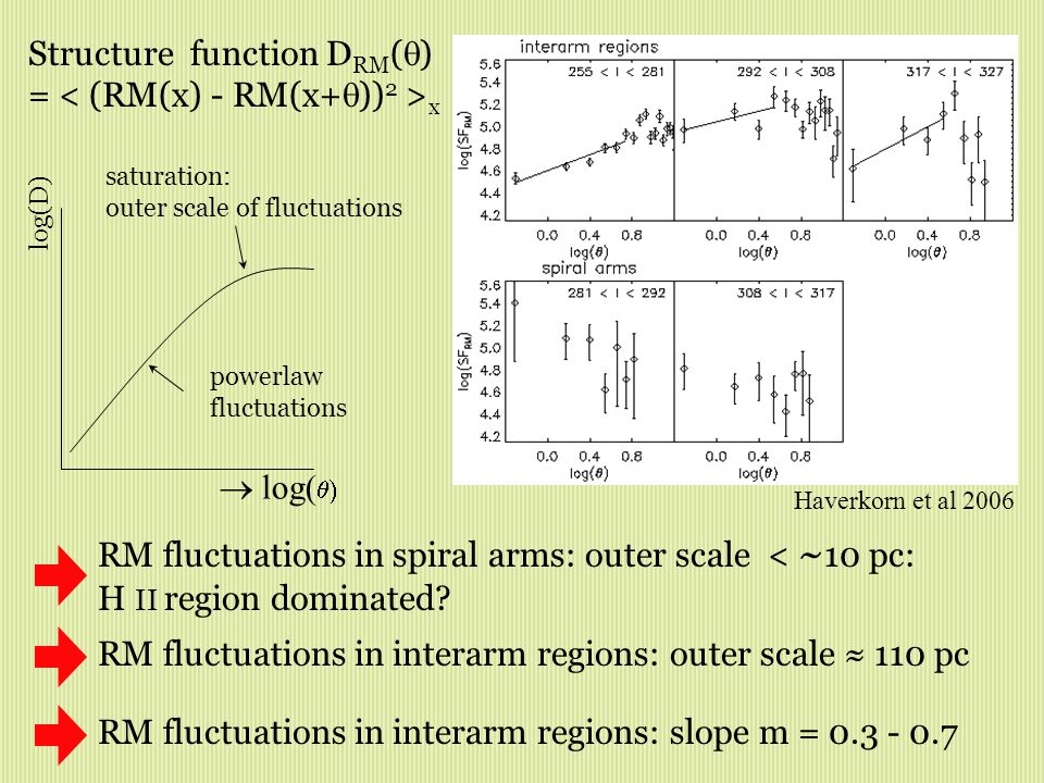  log(  log(D) saturation: outer scale of fluctuations powerlaw fluctuations Structure function D RM (  ) = x RM fluctuations in spiral arms: outer