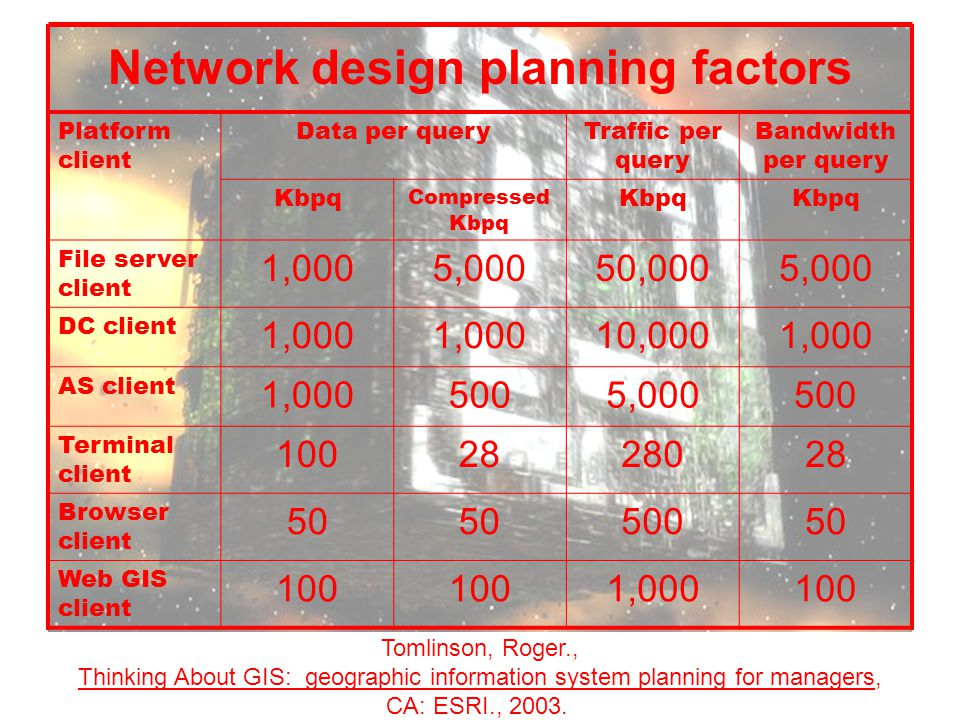 Network design planning factors Platform client Data per queryTraffic per query Bandwidth per query Kbpq Compressed Kbpq Kbpq File server client 1,0005,00050,0005,000 DC client 1,000 10,0001,000 AS client 1,0005005,000500 Terminal client 1002828028 Browser client 50 50050 Web GIS client 100 1,000100 Tomlinson, Roger., Thinking About GIS: geographic information system planning for managers, CA: ESRI., 2003.