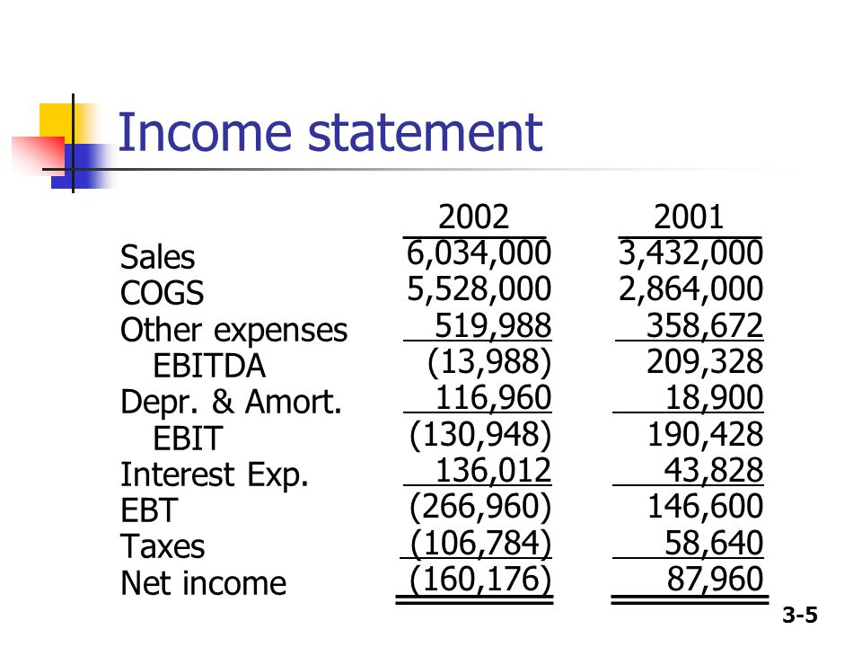 3-5 Income statement Sales COGS Other expenses EBITDA Depr.