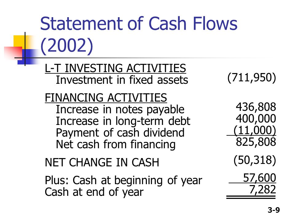 3-9 Statement of Cash Flows (2002) L-T INVESTING ACTIVITIES Investment in fixed assets FINANCING ACTIVITIES Increase in notes payable Increase in long-term debt Payment of cash dividend Net cash from financing NET CHANGE IN CASH Plus: Cash at beginning of year Cash at end of year (711,950) 436,808 400,000 (11,000) 825,808 (50,318) 57,600 7,282