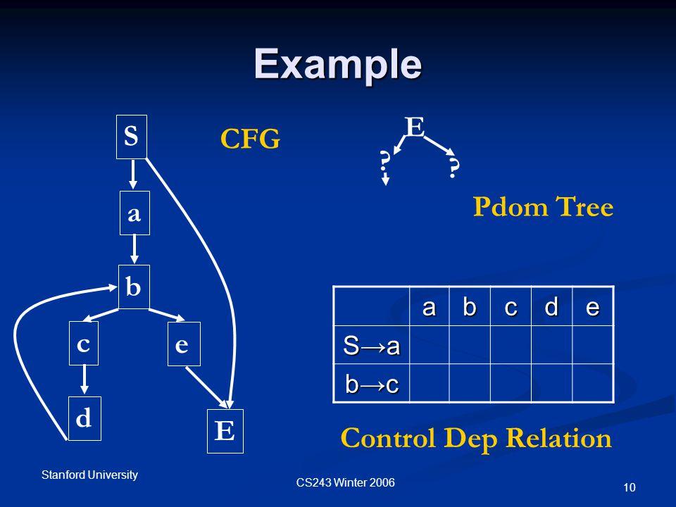 CS243 Winter 2006 Stanford University 10 Example S a b c d E CFG e E .