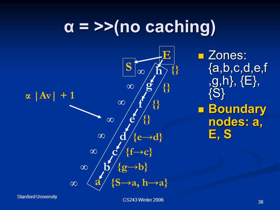 CS243 Winter 2006 Stanford University 38 α = >>(no caching) Zones: {a,b,c,d,e,f,g,h}, {E}, {S} Zones: {a,b,c,d,e,f,g,h}, {E}, {S} Boundary nodes: a, E, S Boundary nodes: a, E, S ∞ {} f c e b d {S→a, h→a} a g E h S ∞ α |Av| + 1 {g→b} {f→c} {e→d} {} ∞ ∞ ∞ ∞ ∞ ∞