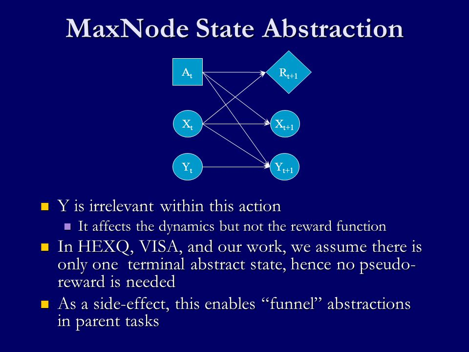 Our Approach: AI-MAXQ Learn DBN action models via random exploration (Other work) Apply Q learning to solve the source problem Generate a good trajectory from the learned Q function Analyze trajectory to produce CAT Analyze CAT to define MAXQ Hierarchy (This Talk)