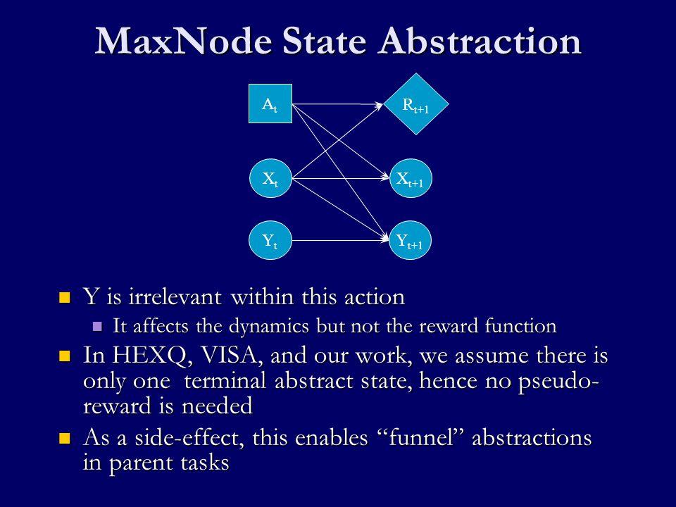 Induced MAXQ task hierarchy Root Flip(1)Flip(0) Flip(n-1) b 0  …  b n-2 = 1 b 0  …  b n-3 = 1 Flip(n-2) b 0  b 1 = 1 Flip(n-3)