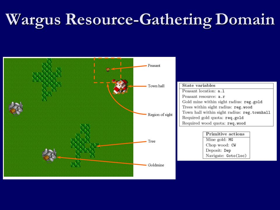 Wargus Resource-Gathering Domain
