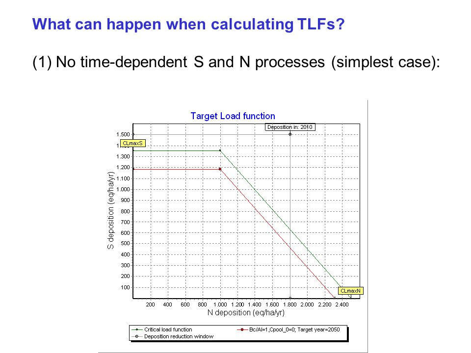 What can happen when calculating TLFs (1) No time-dependent S and N processes (simplest case):